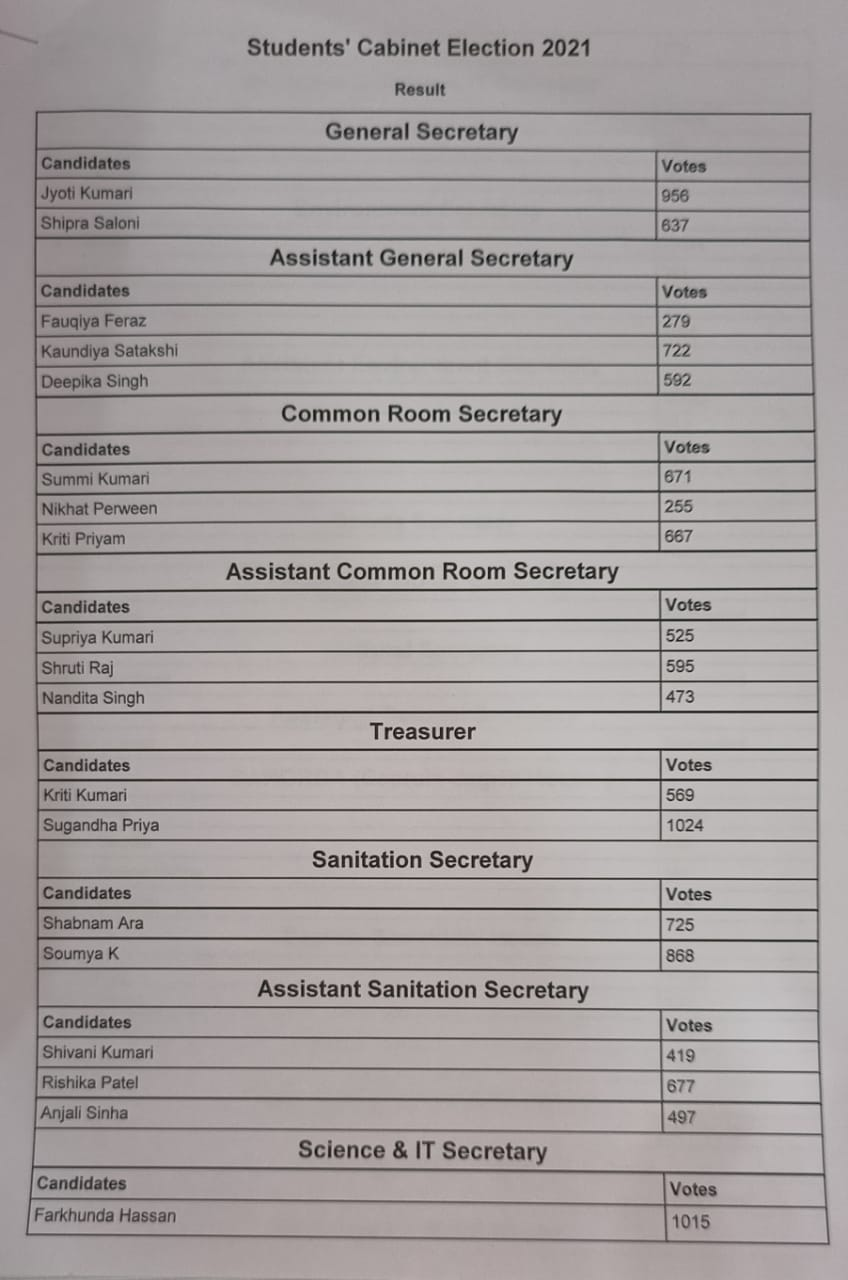 Result of online students' Cabinet election 2021 of MMC, 1st April,2012